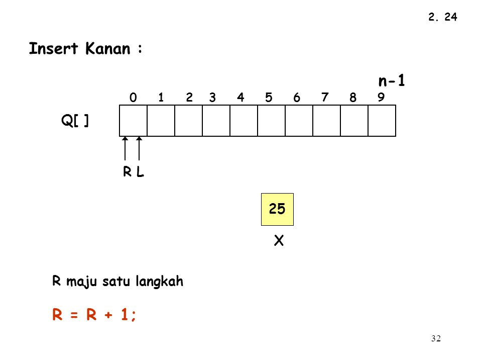 Insert Kanan : R = R + 1; Q[ ] R L 25 X R maju satu langkah n-1